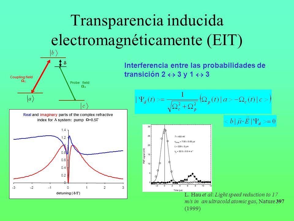 Transparencia inducida electromagnéticamente (EIT)