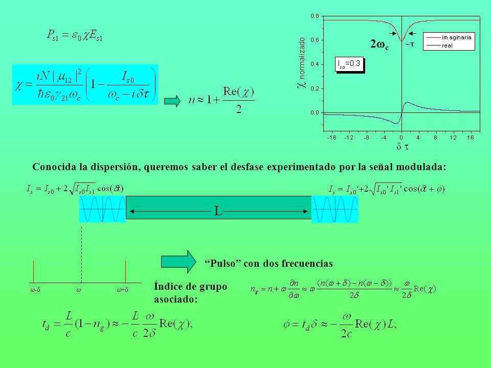 2c  Conocida la dispersión, queremos saber el desfase experimentado por la señal modulada: L. -  +