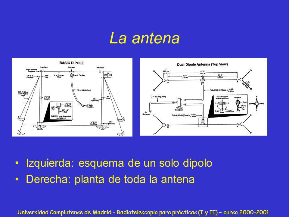 La antena Izquierda: esquema de un solo dipolo