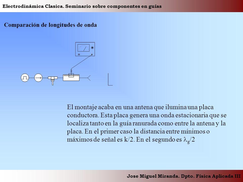 Electrodinámica Clasica. Seminario sobre componentes en guías