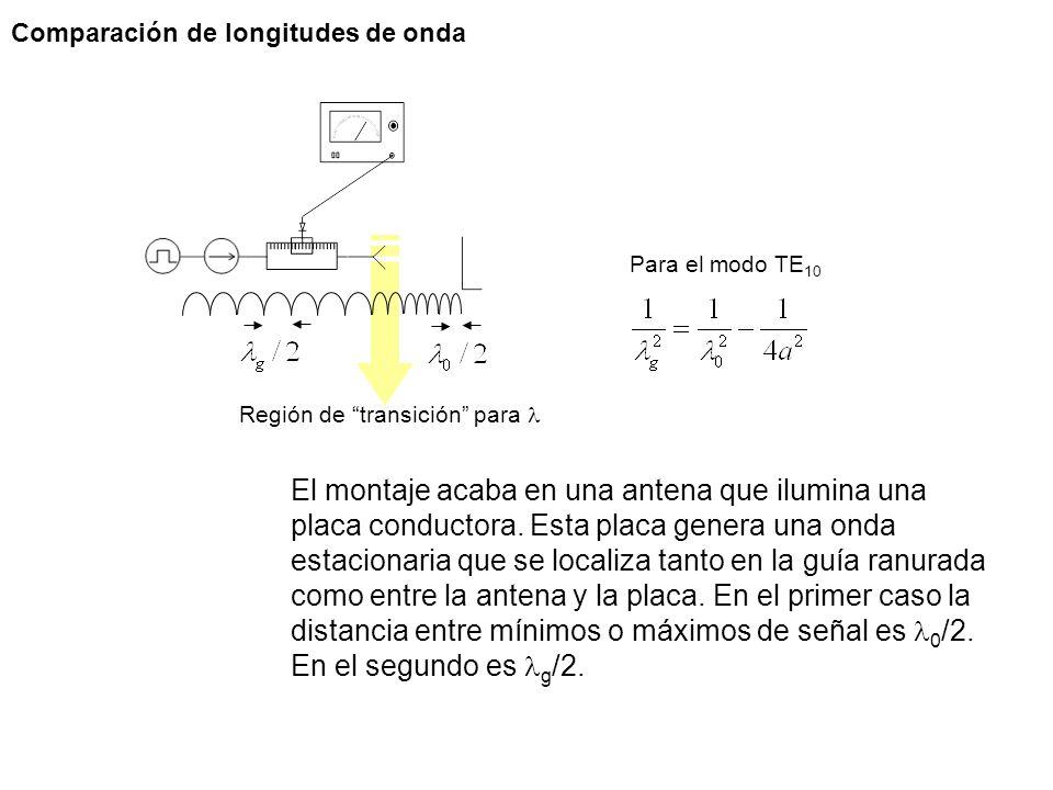 Comparación de longitudes de onda