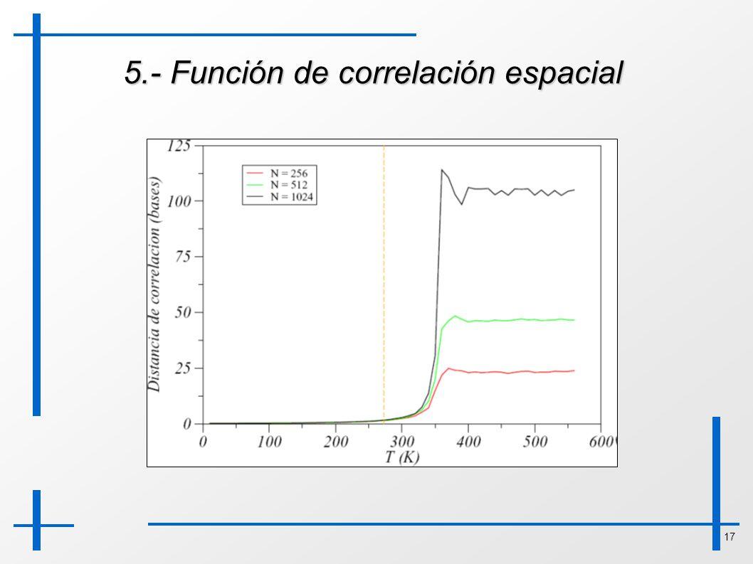 5.- Función de correlación espacial
