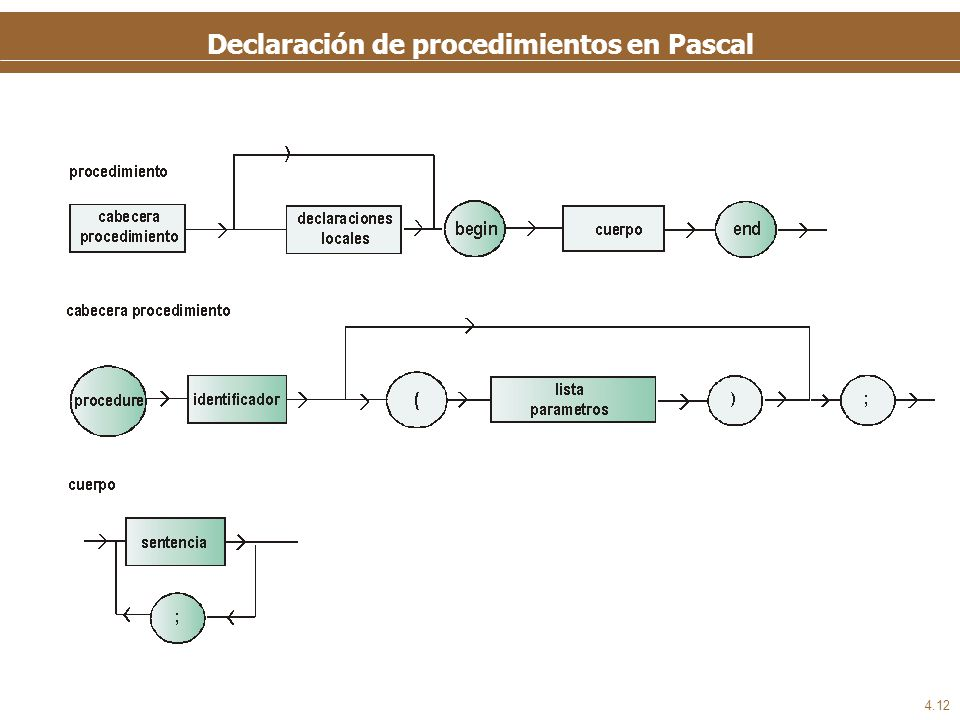 Declaración de procedimientos en Pascal