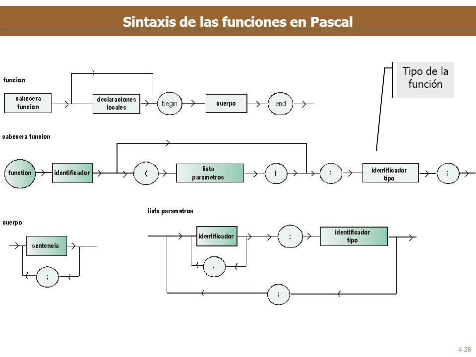 Sintaxis de las funciones en Pascal