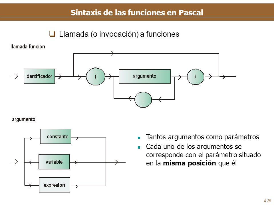 Ejemplo de una función en Pascal
