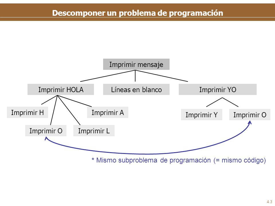 Los subprogramas Subprogramas: bloques de código que llevan a cabo una tarea concreta (= resuelven un subproblema concreto)