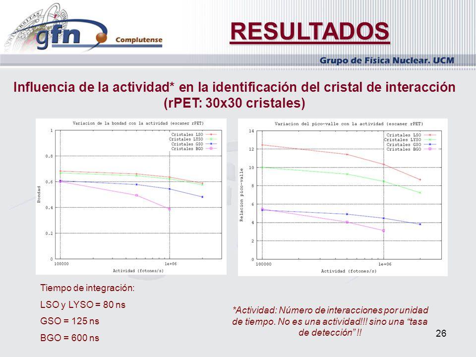 RESULTADOS Influencia de la actividad* en la identificación del cristal de interacción (rPET: 30x30 cristales)