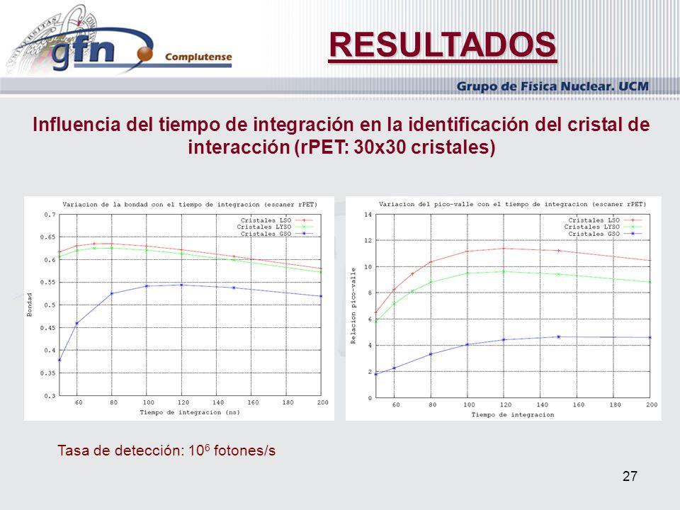 RESULTADOS Influencia del tiempo de integración en la identificación del cristal de interacción (rPET: 30x30 cristales)