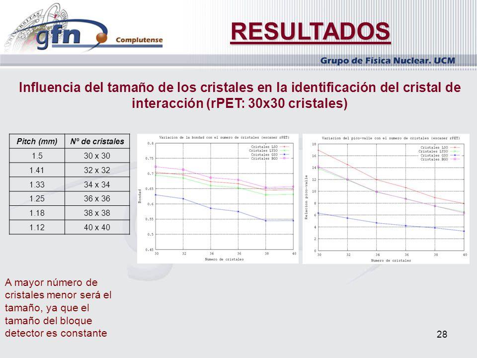 RESULTADOS Influencia del tamaño de los cristales en la identificación del cristal de interacción (rPET: 30x30 cristales)
