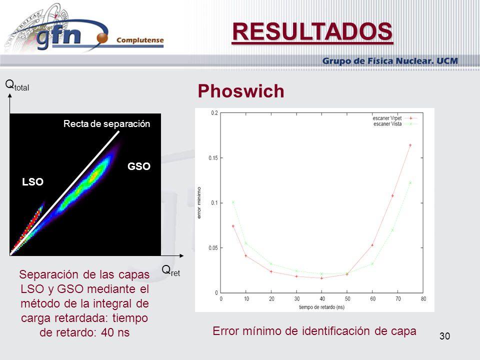 RESULTADOS Phoswich Qtotal Qret