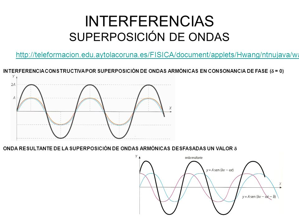 INTERFERENCIAS SUPERPOSICIÓN DE ONDAS