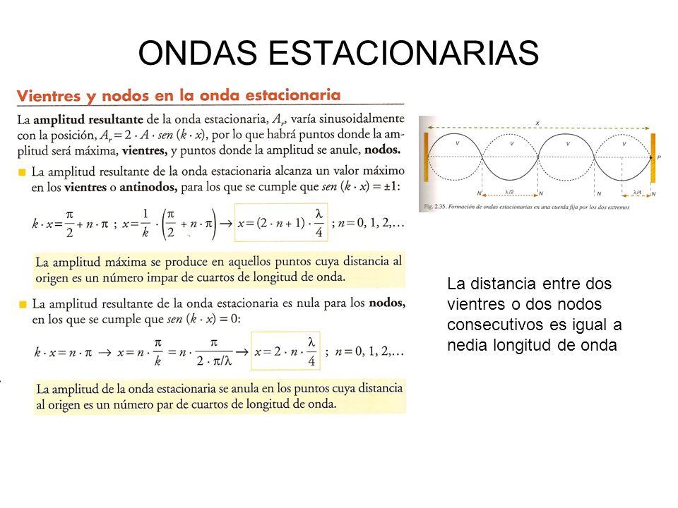 ONDAS ESTACIONARIAS La distancia entre dos vientres o dos nodos consecutivos es igual a nedia longitud de onda.