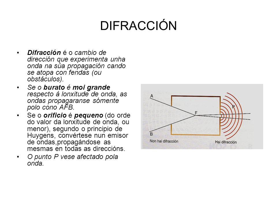 DIFRACCIÓN Difracción é o cambio de dirección que experimenta unha onda na súa propagación cando se atopa con fendas (ou obstáculos).