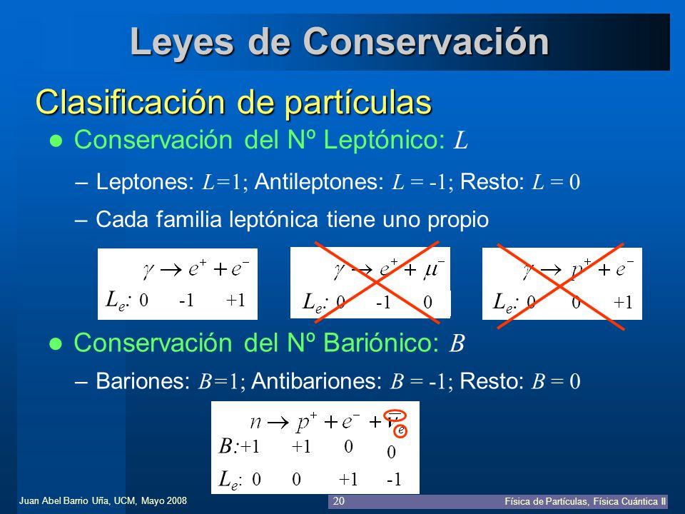 Leyes de Conservación Clasificación de partículas