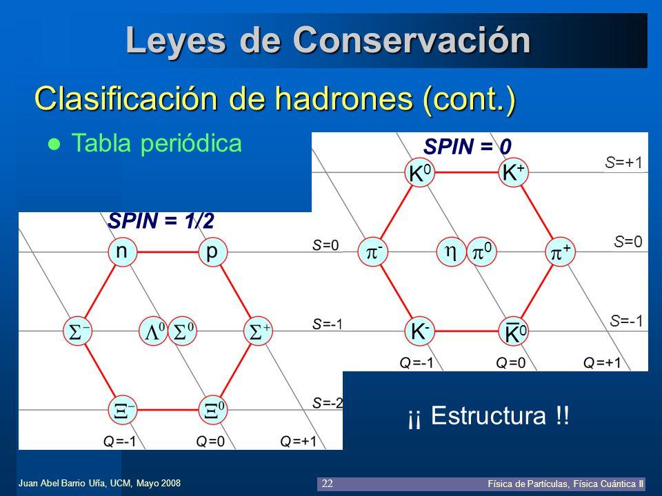 Leyes de Conservación Clasificación de hadrones (cont.)
