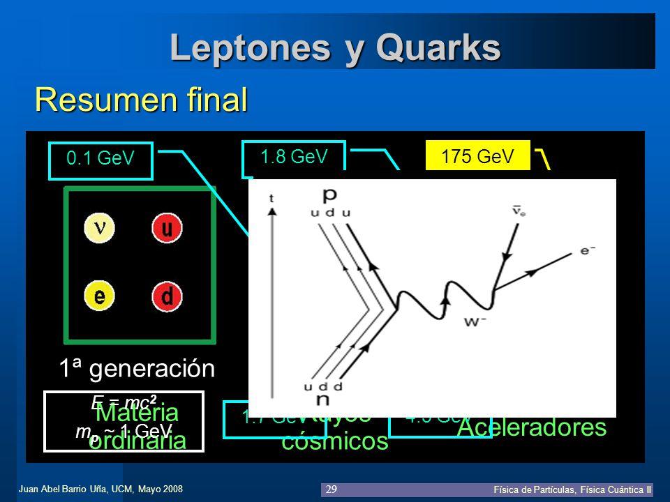 Leptones y Quarks Resumen final 1ª generación 2ª generación
