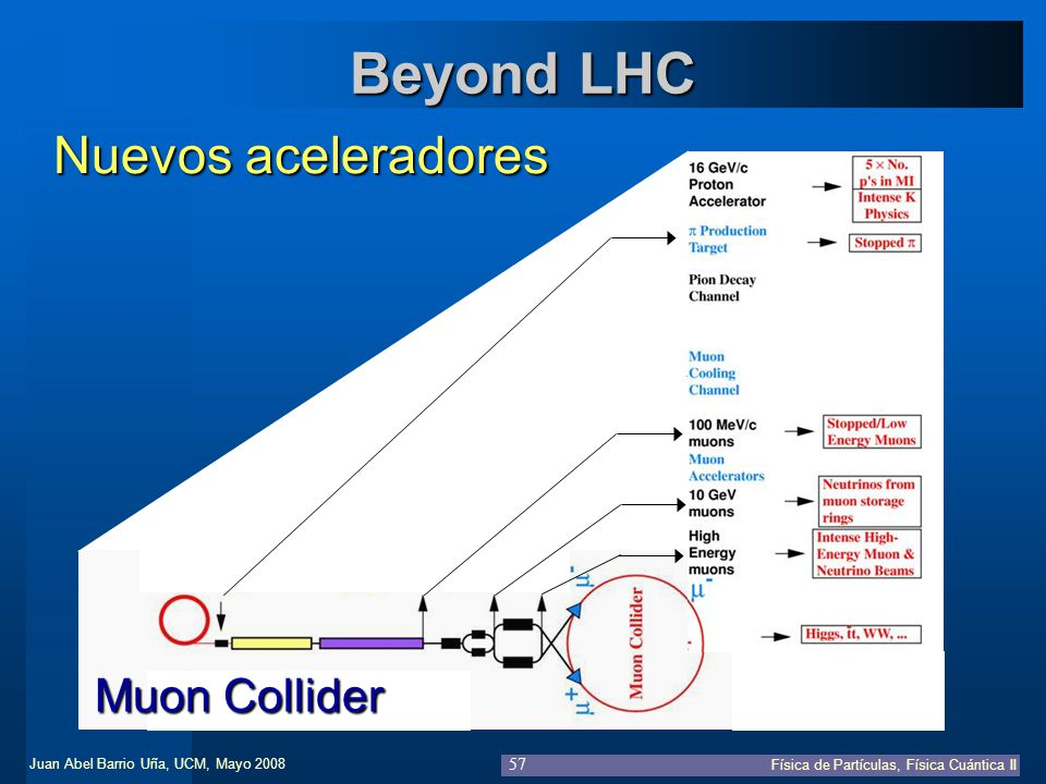 Beyond LHC Nuevos aceleradores Muon Collider