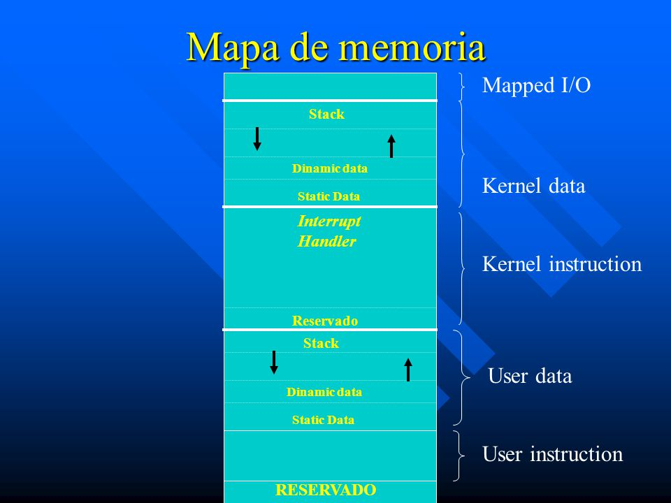 Mapa de memoria Mapped I/O Kernel data Kernel instruction User data
