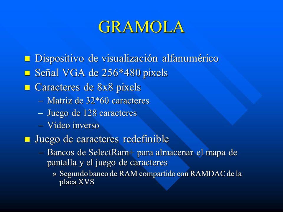 GRAMOLA Dispositivo de visualización alfanumérico