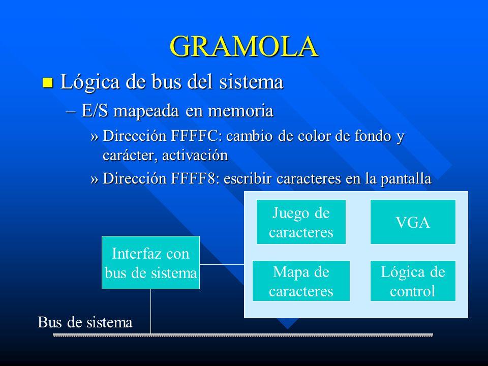 GRAMOLA Lógica de bus del sistema E/S mapeada en memoria