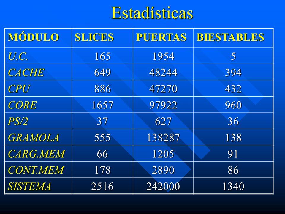 Estadísticas MÓDULO SLICES PUERTAS BIESTABLES U.C. 165 1954 5 CACHE