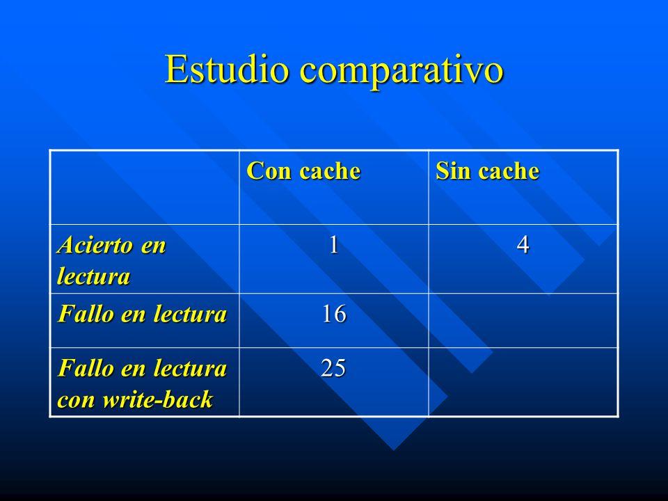 Estudio comparativo Con cache Sin cache Acierto en lectura 1 4
