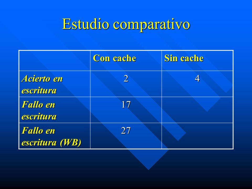 Estudio comparativo Con cache Sin cache Acierto en escritura 2 4