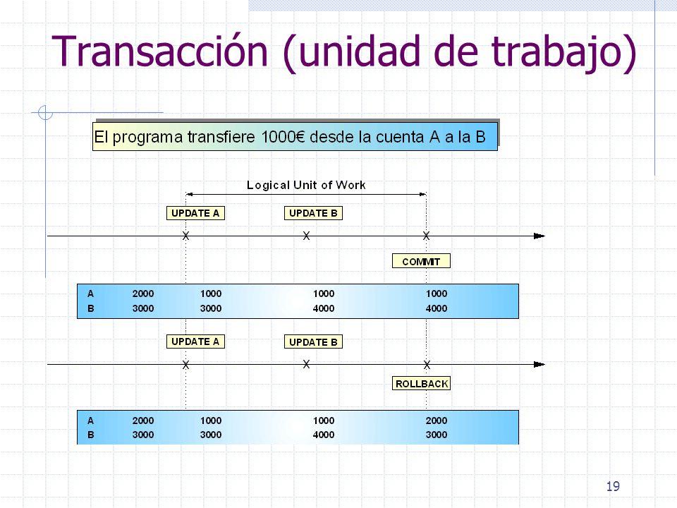 Transacción (unidad de trabajo)