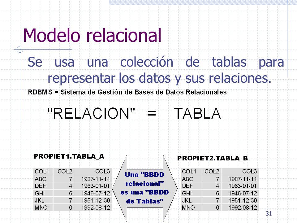 Modelo relacional Se usa una colección de tablas para representar los datos y sus relaciones.