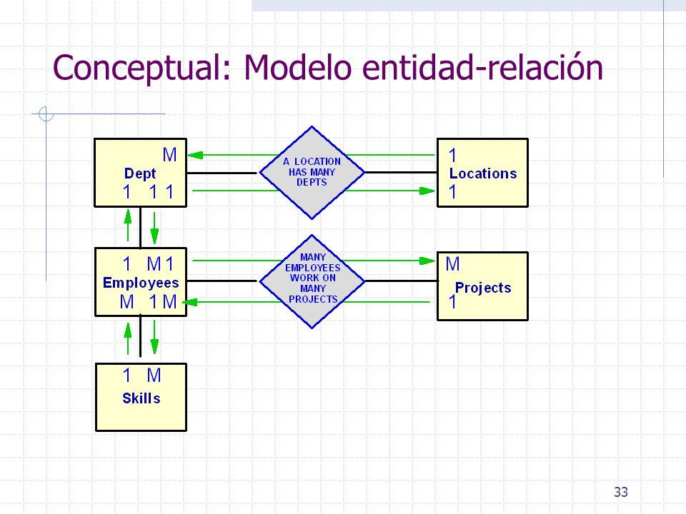 Conceptual: Modelo entidad-relación