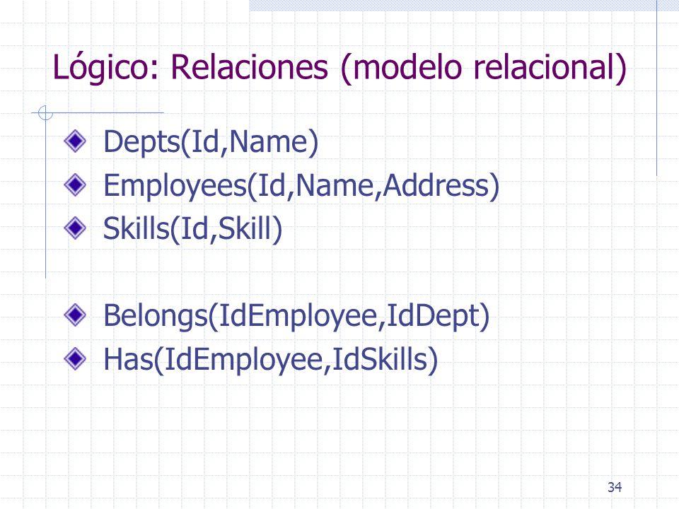 Lógico: Relaciones (modelo relacional)