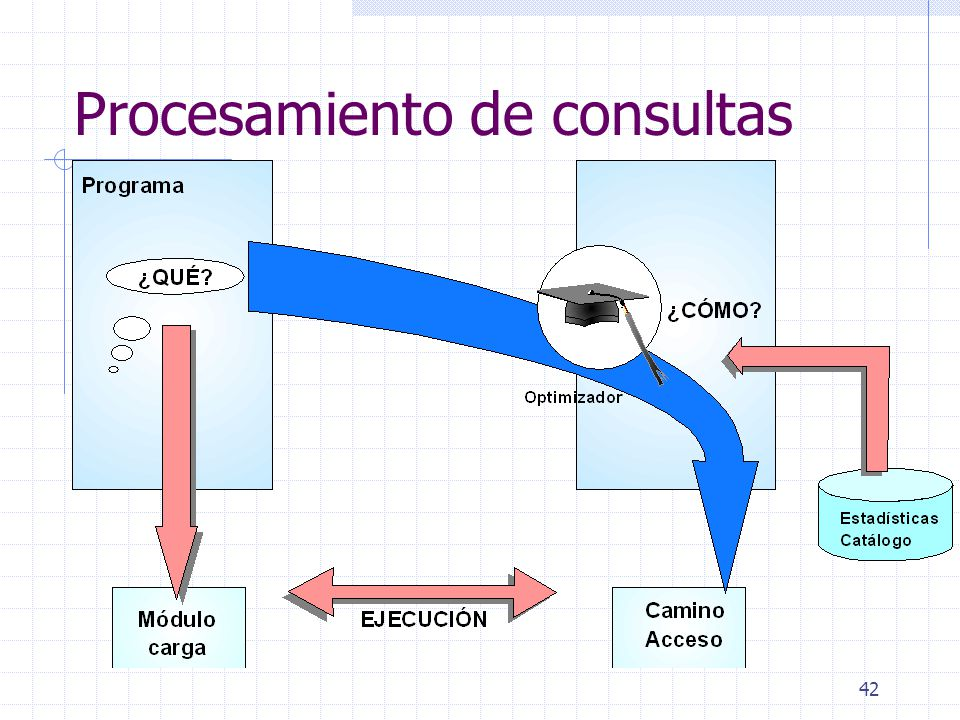 Procesamiento de consultas