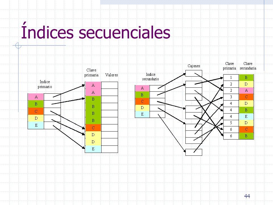 Índices secuenciales