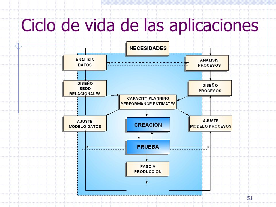 Ciclo de vida de las aplicaciones