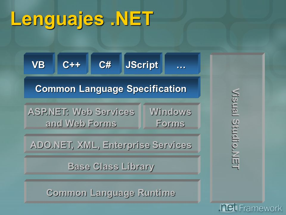 Lenguajes .NET VB C++ C# JScript … Visual Studio.NET