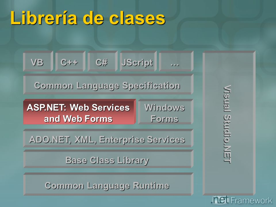 Librería de clases VB C++ C# JScript … Visual Studio.NET