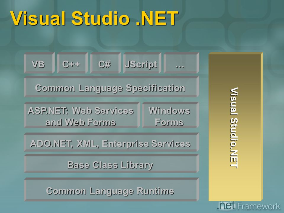 Visual Studio .NET VB C++ C# JScript … Visual Studio.NET