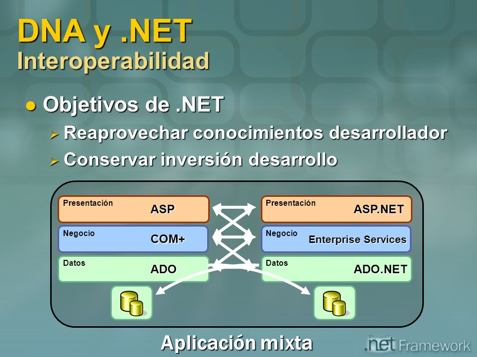 DNA y .NET Interoperabilidad
