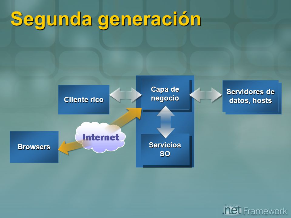 Segunda generación Capa de Servidores de negocio datos, hosts