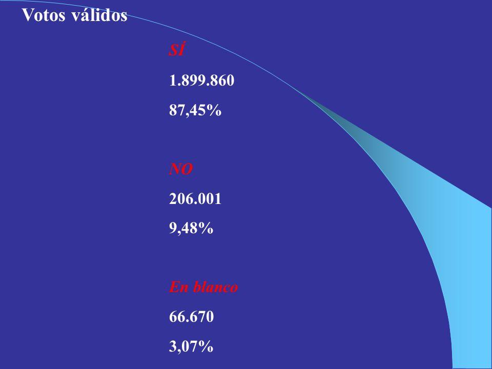 Votos válidos SÍ 1.899.860 87,45% NO 206.001 9,48% En blanco 66.670