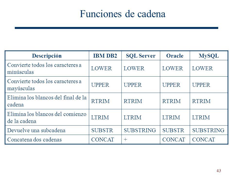 Funciones de cadena Descripción IBM DB2 SQL Server Oracle MySQL