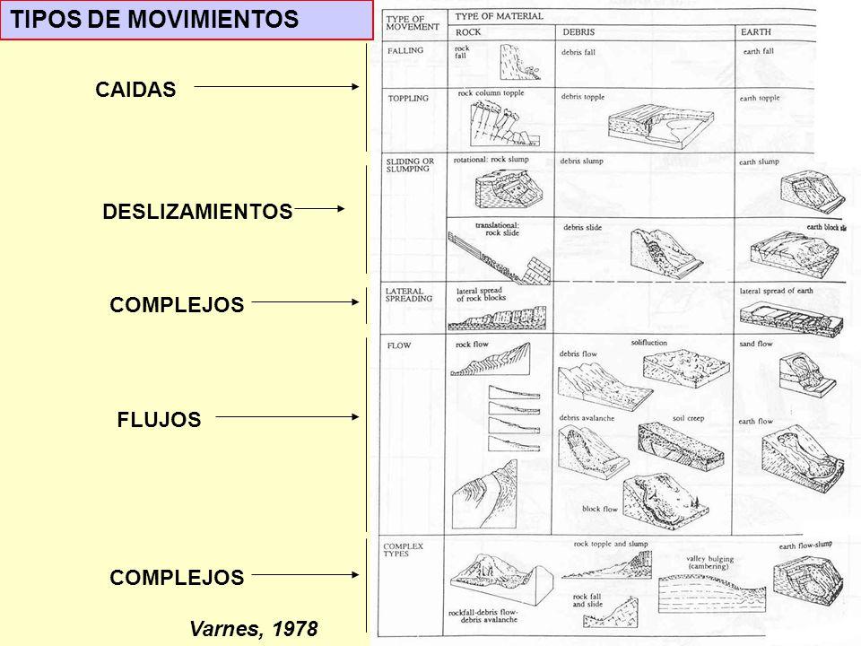 TIPOS DE MOVIMIENTOS CAIDAS DESLIZAMIENTOS COMPLEJOS FLUJOS COMPLEJOS