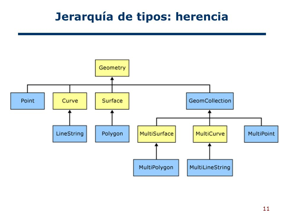 Jerarquía de tipos: herencia