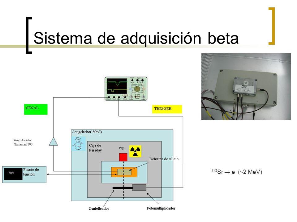 Sistema de adquisición beta