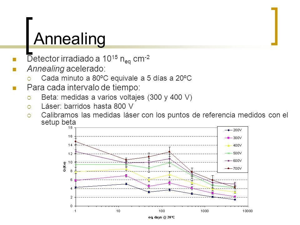 Annealing Detector irradiado a 1015 neq cm-2 Annealing acelerado: