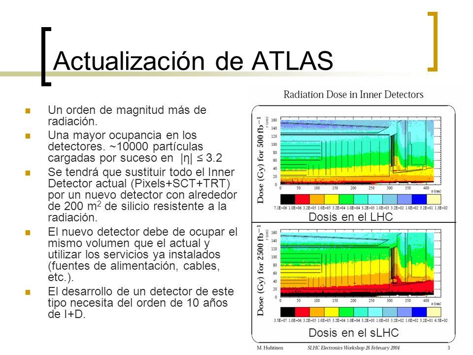 Actualización de ATLAS