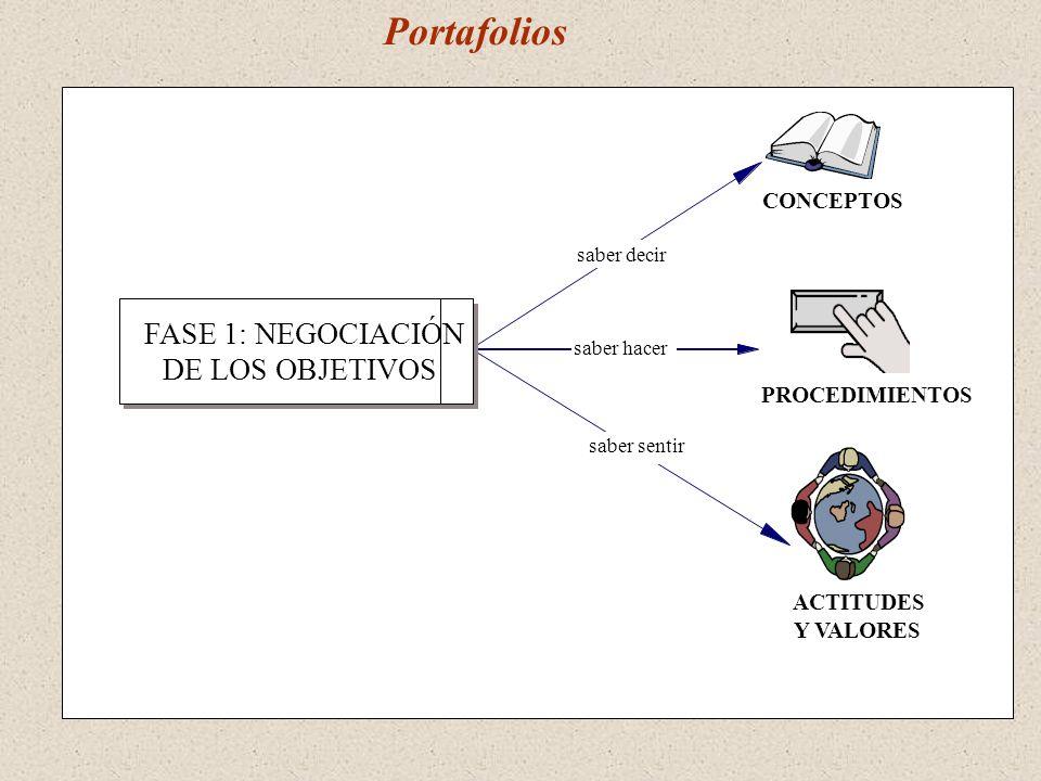 Portafolios FASE 1: NEGOCIACIÓN DE LOS OBJETIVOS CONCEPTOS