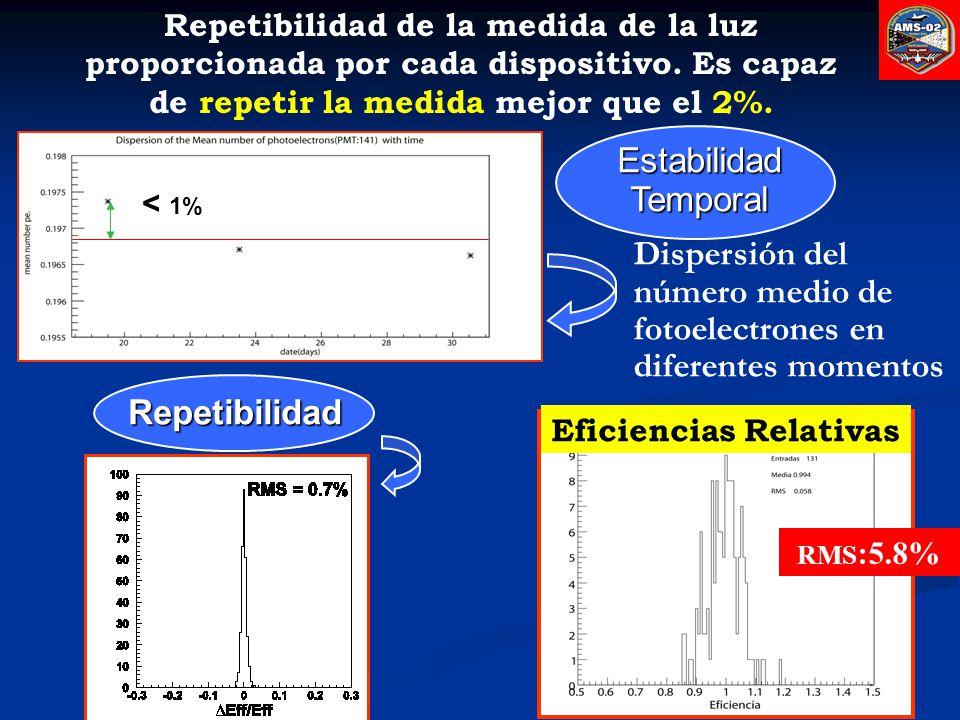 Eficiencias Relativas