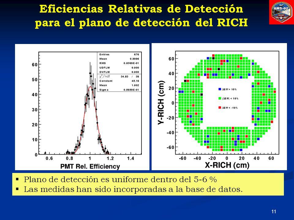 Eficiencias Relativas de Detección para el plano de detección del RICH
