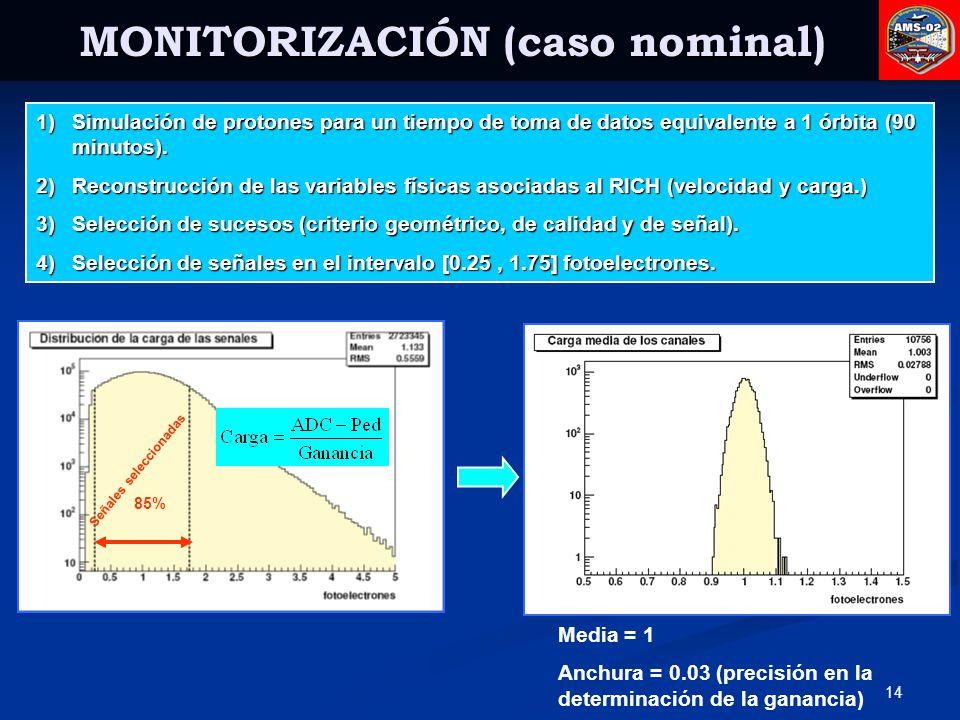 MONITORIZACIÓN (caso nominal)